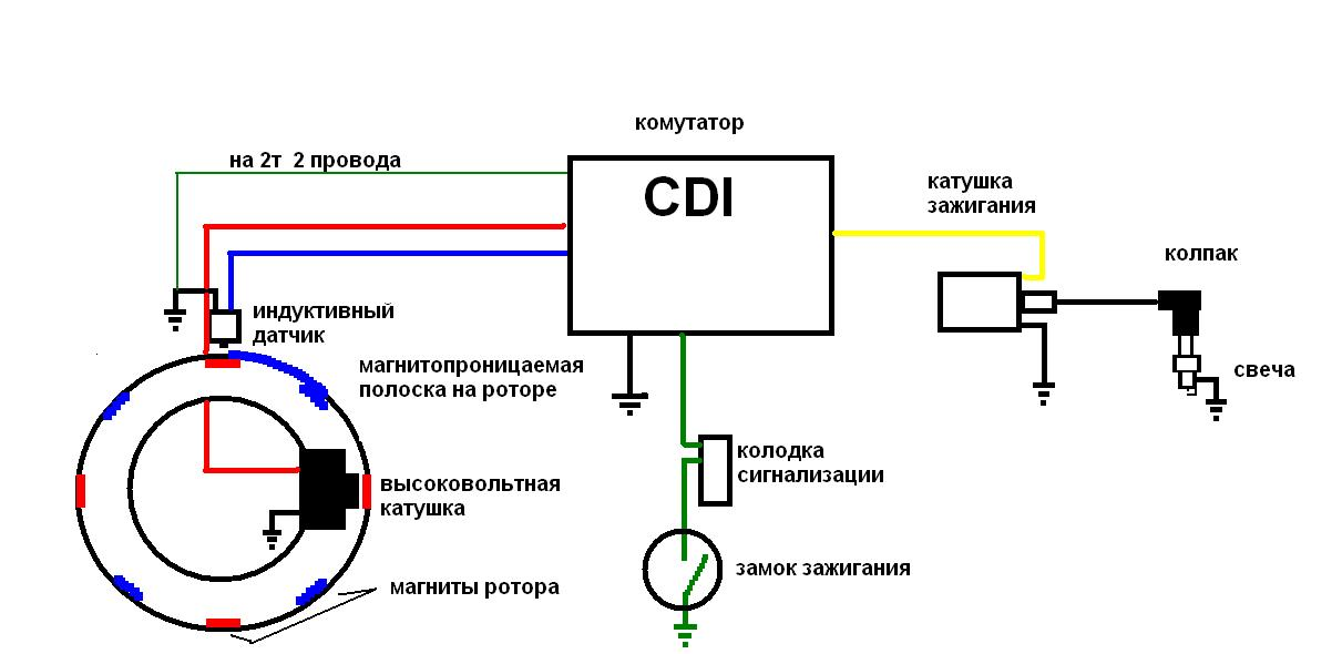 системы зажигания CDI.